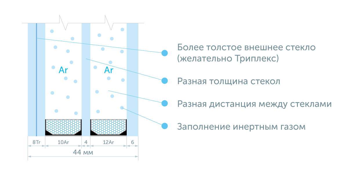 Использование триплекса в качестве наружного стекла