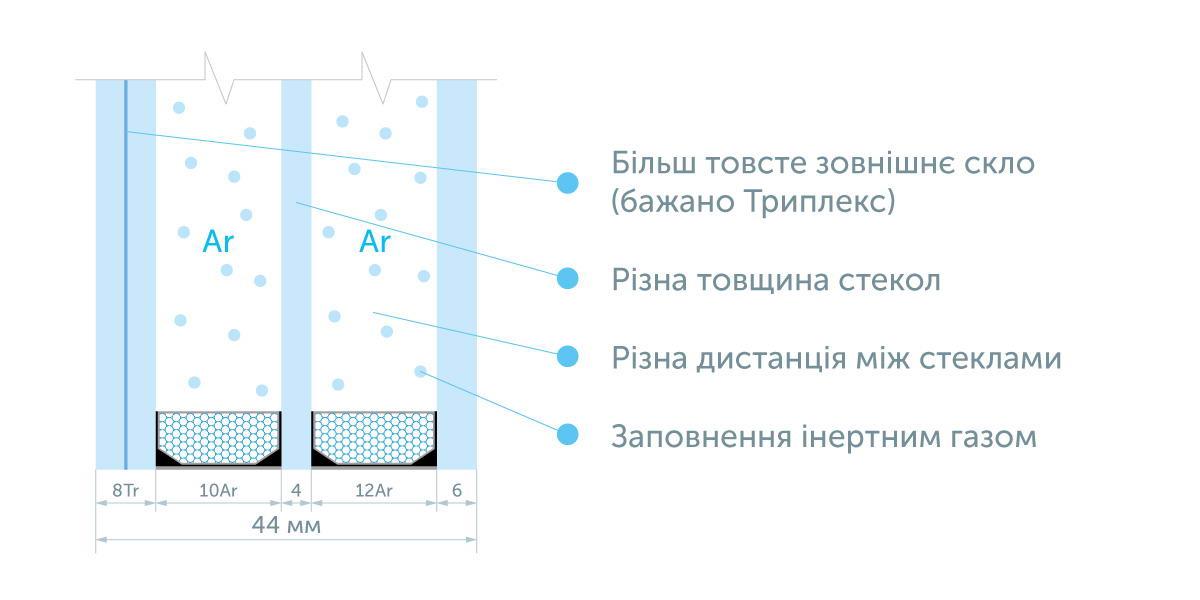 Використання триплексу в якості зовнішнього скла.