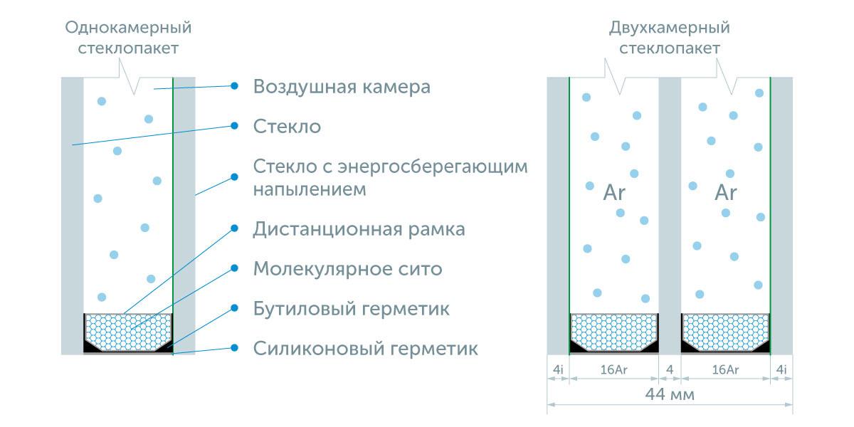 самый высокий уровень энергоэффективности имеют стеклопакеты, заполненные инертным газом