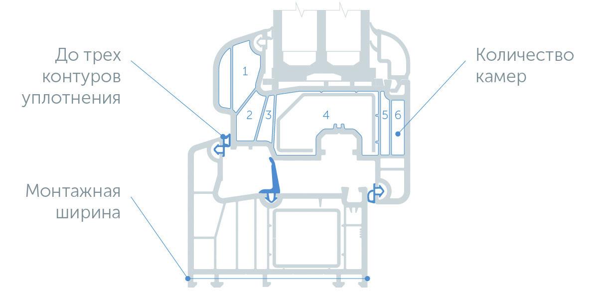 Дополнительную камеру в соединении створки и рамы образует средний контур уплотнения.