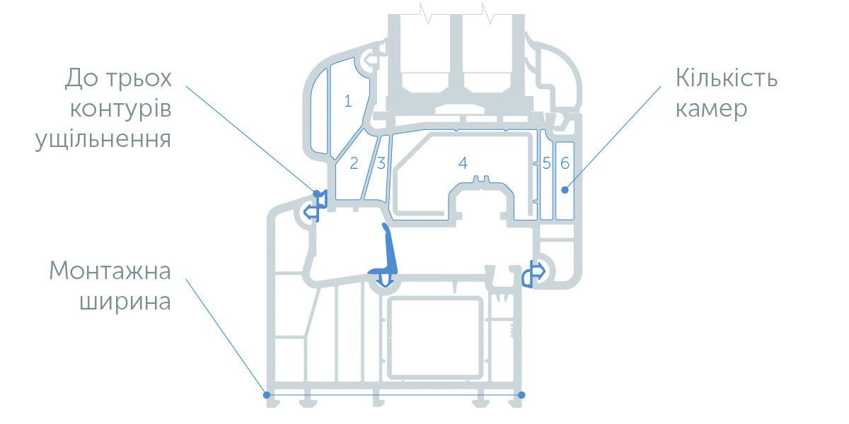 Додаткову камеру в місці контакту стулки і рами утворює середній контур ущільнення.