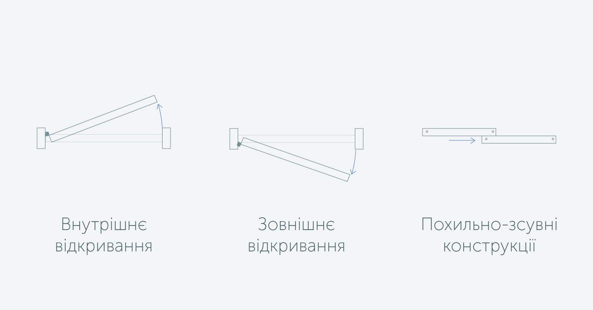 Різновиди металопластикових дверей
