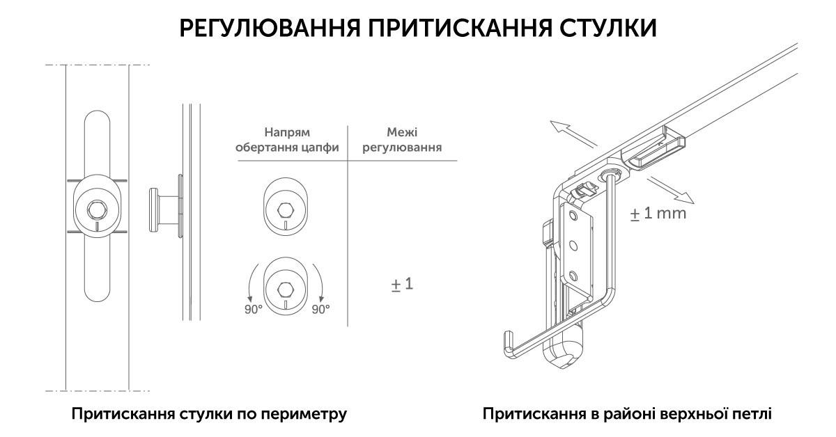Регулювання зусилля притискання стулки
