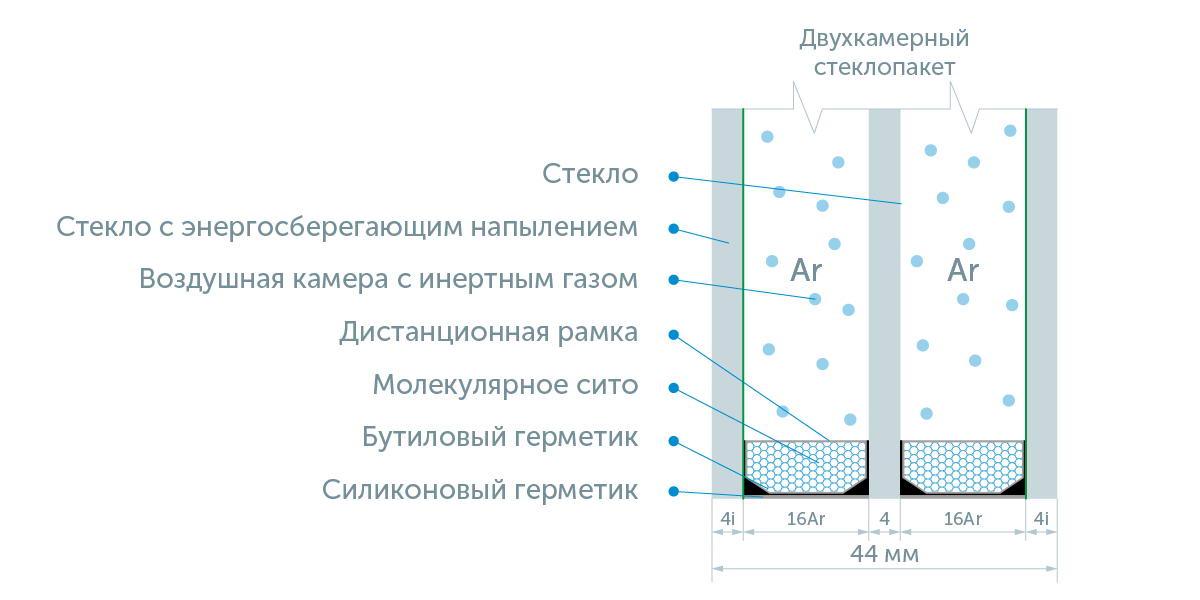 Что такое энергосберегающий стеклопакет и как он работает