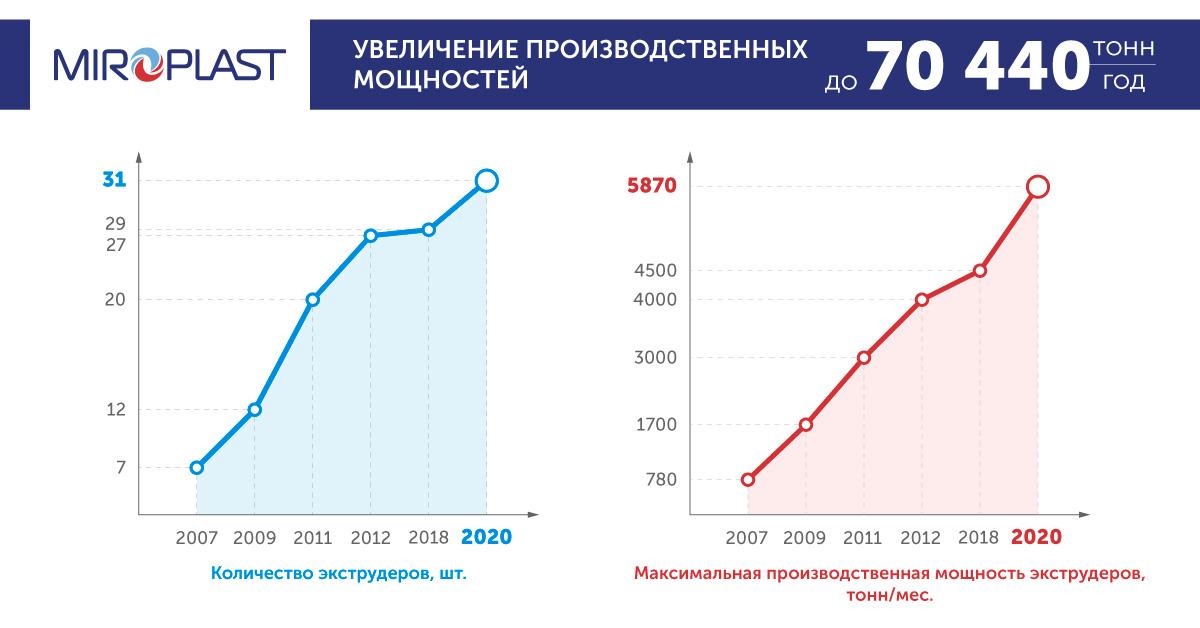 Компания «МИРОПЛАСТ» инвестирует более 60 млн грн в модернизацию производства